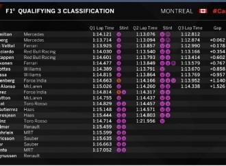 """Lewis Hamilton  en la """"pole position"""" en el Gran Premio de Canadá"""