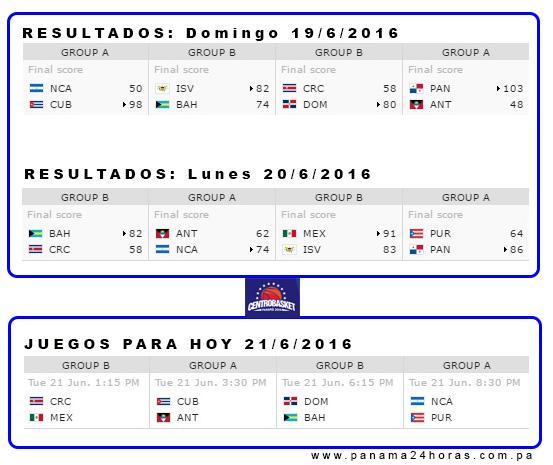 centrobasket panamá 2016