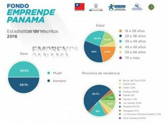 Más de 450 panameños participan en la primera convocatoria del programa Emprende Panamá