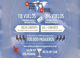 Delta y GOL celebran 5 años volando a más de 700.000 clientes entre los EE. UU. y Brasil