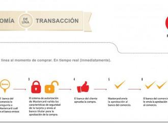 Anatomía de una transacción