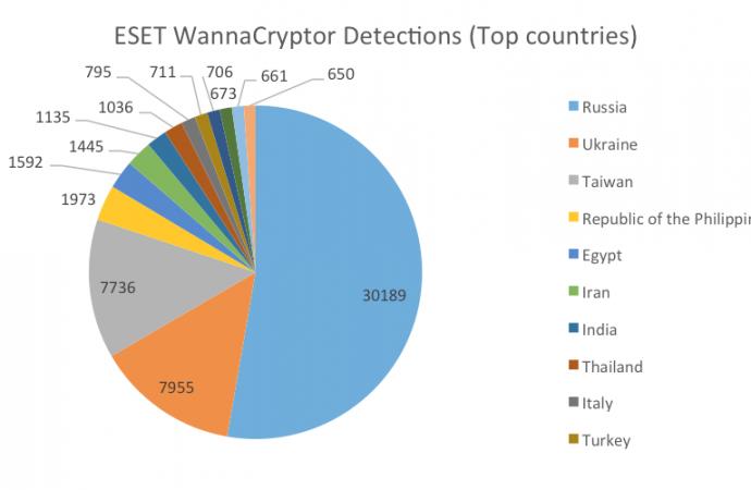 Nueva oleada de códigos maliciosos imitan la propagación de WannaCry