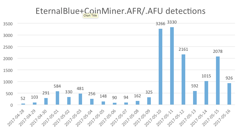 EternalBlue+coinMiner