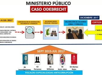 Ministerio Público impuso multa de US$220 millones ala empresa ODEBRECHT