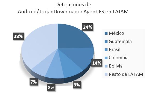 Troyanos propagan adware entre usuarios de Android