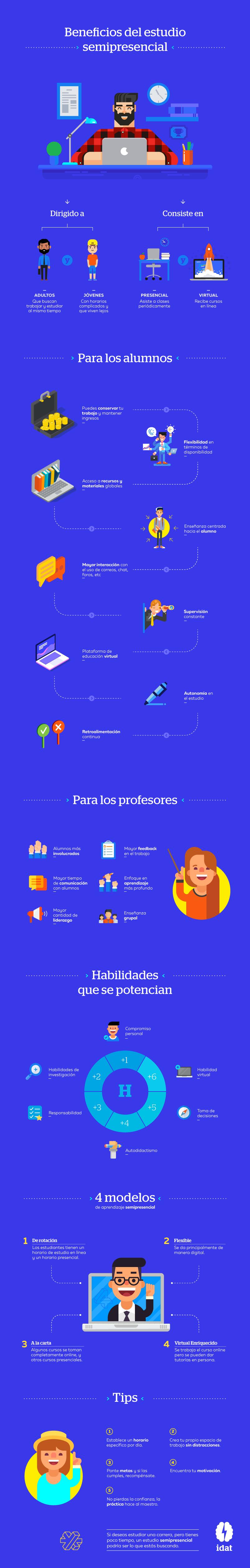 Infografía - Beneficios del estudio semipresencial