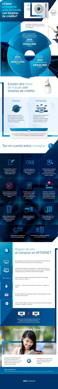 Infografía - Cómo protegerte ante un fraude con tarjetas de crédito