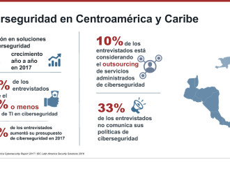 Fortinet presenta estudio sobre inversiones en ciberseguridad en Caribe y Centroamérica