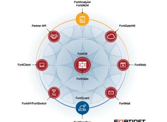 Fortinet entregó el 44% del total de los dispositivos de seguridad instalados en América Latina, según informe de analistas