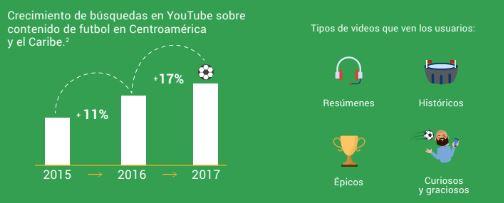Crecimiento de búsquedas en Youtube sobre contenido de fútbol en Centroamerica&Caribe