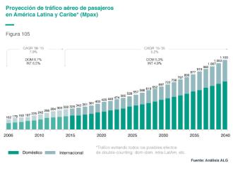 Oportunidades de inversión para atender la creciente demanda en aeropuertos de América Latina a 2040