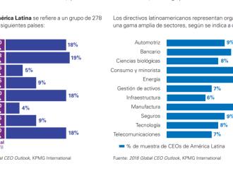 Encuesta Global de CEOs de KPMG: Los gerentes generales en Panamá ven las tecnologías emergentes, los riesgos ambientales y el riesgo cibernético como amenazas críticas para sus negocios