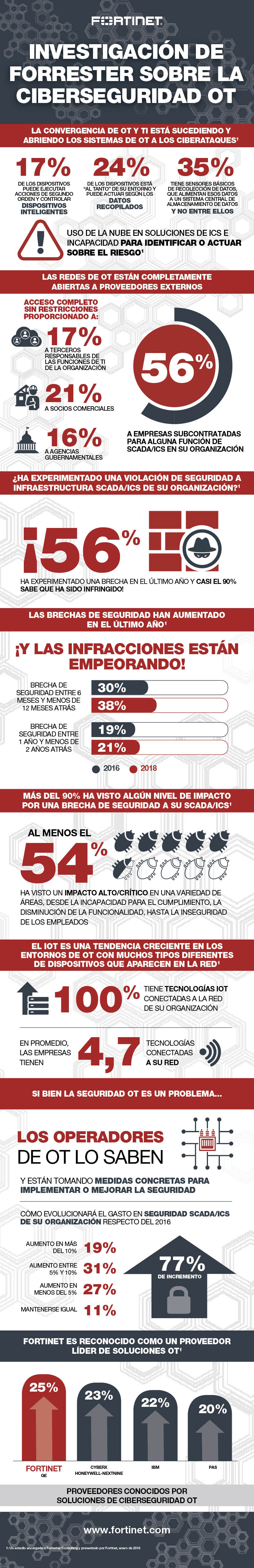 Fortinet OT Forrester Research_ESP