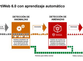 Fortinet agrega capacidades de aprendizaje automático a FortiWeb, su firewall de aplicaciones web