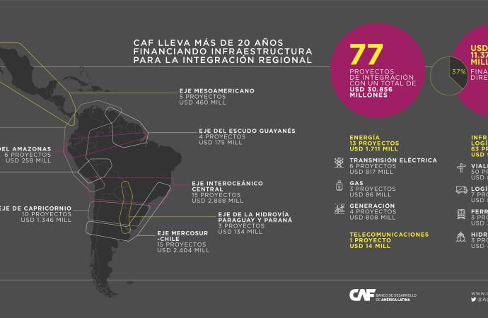 CAF presenta en Europa oportunidades de inversión y financiamiento en infraestructura de integración en Panamá y América Latina