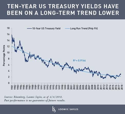 Nada que ver: Rendimientos de bonos del Tesoro a 10 años en Contexto
