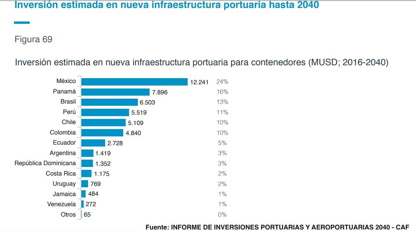 Inversión estimada en nueva infraestructura portuaria hasta 2025 (2)