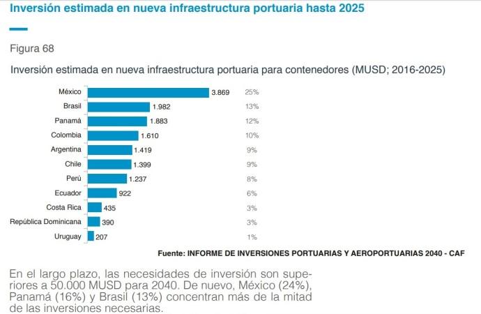 Para impulsar el sector marítimo y portuario de América Latina se necesitan USD 55.000 millones a 2040