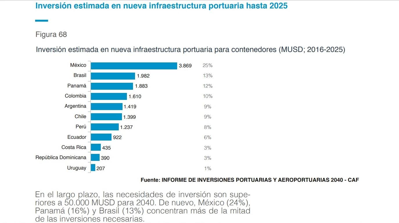 Inversión estimada en nueva infraestructura portuaria hasta 2025