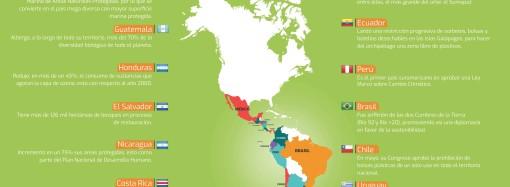Líderes latinoamericanos en materia de innovación se darán cita en Costa Rica para hablar de Sostenibilidad, Ecología y Evolución
