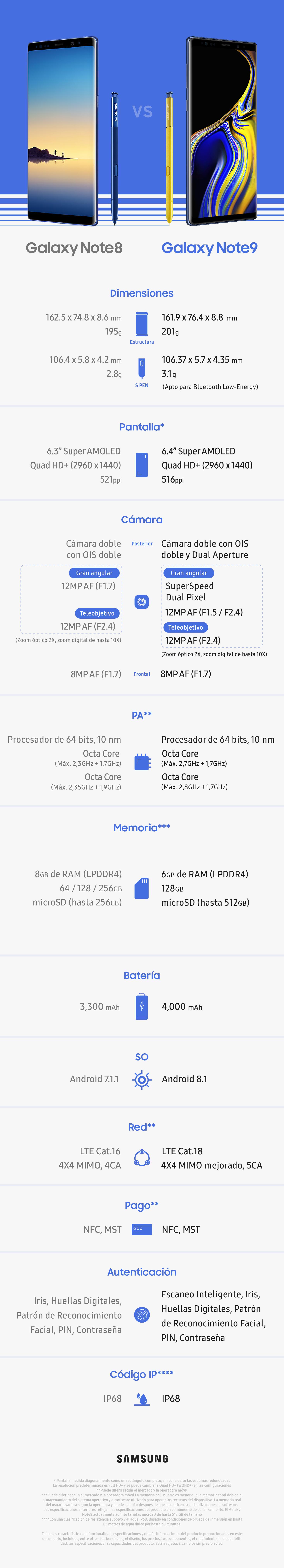 Galaxy Note9 Spec Comparison ESP_Galaxy Note9 Spec Comparison-ESP (1)