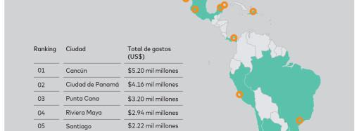 Panamá entre los 10 destinos más populares en América Latina y el Caribe, según el Índice de Ciudades Destino 2018 de Mastercad