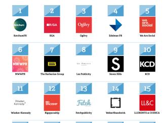 LLORENTE & CUENCA se sitúa entre las 20 firmas de comunicación más influyentes del mundo
