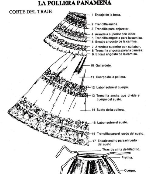 partes de una pollera