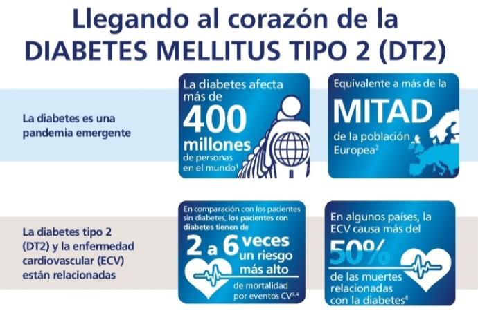 Go Cardio: jornada de actualización para el tratamiento integral del paciente con diabetes tipo 2