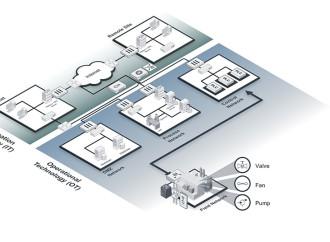 Fortinet amplía su propuesta de seguridad para tecnología operacional con la incorporación de nuevos socios a su ecosistema Fabric-Ready