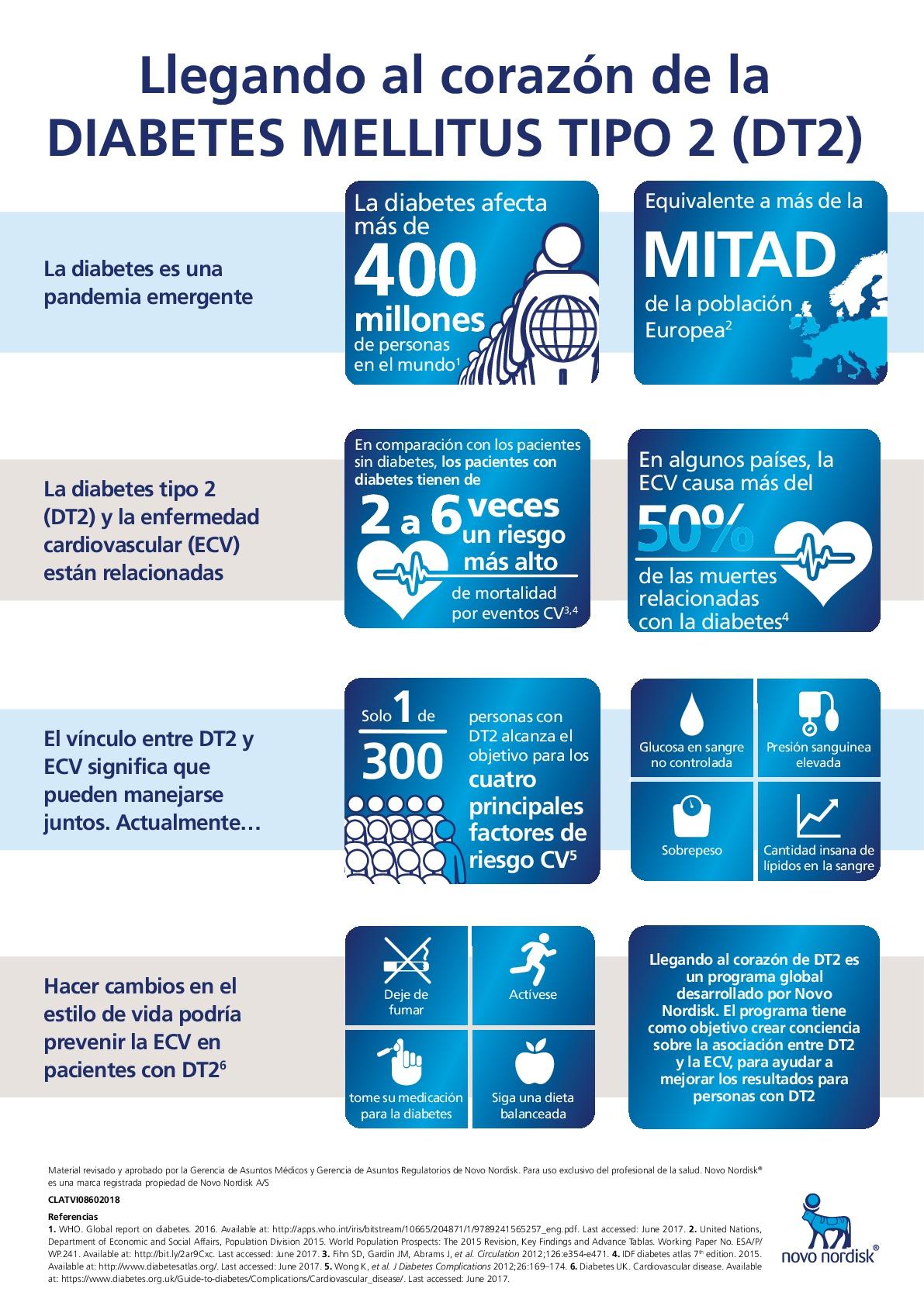 Go Cardio - CVD infografia_ESP-V2(1)-001