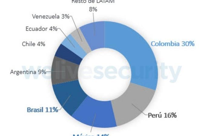Conoce cuales son los países más afectados por el ransomware en Latinoamérica