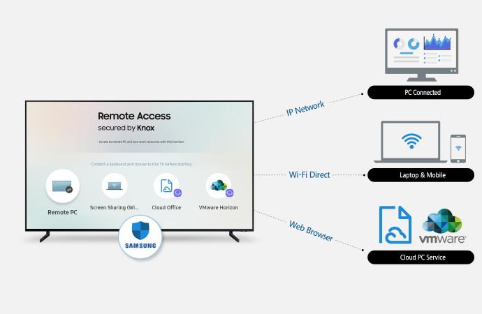 Samsung presenta Remote Access, que habilita el control del usuario sobre dispositivos periféricos conectados a través de sus televisores inteligentes