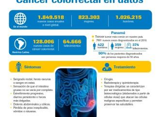 Día Mundial Contra el Cáncer Colorrectal: Más de 700 panameños son diagnosticados con cáncer colorrectal anualmente