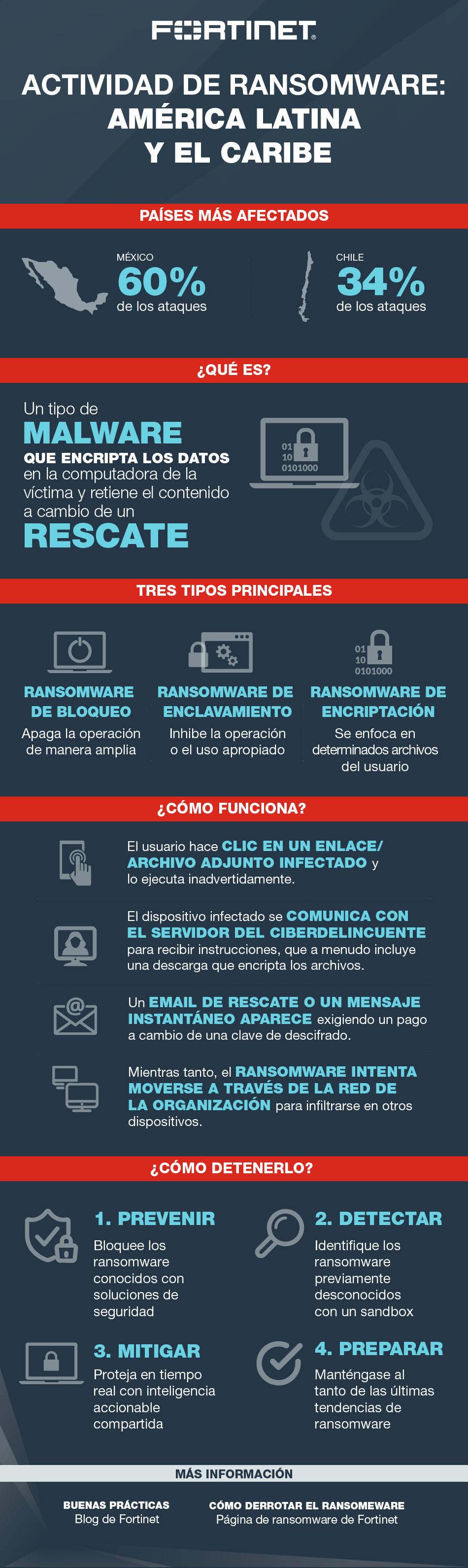 Fortinet Latam Ransomware Infographic_ESP
