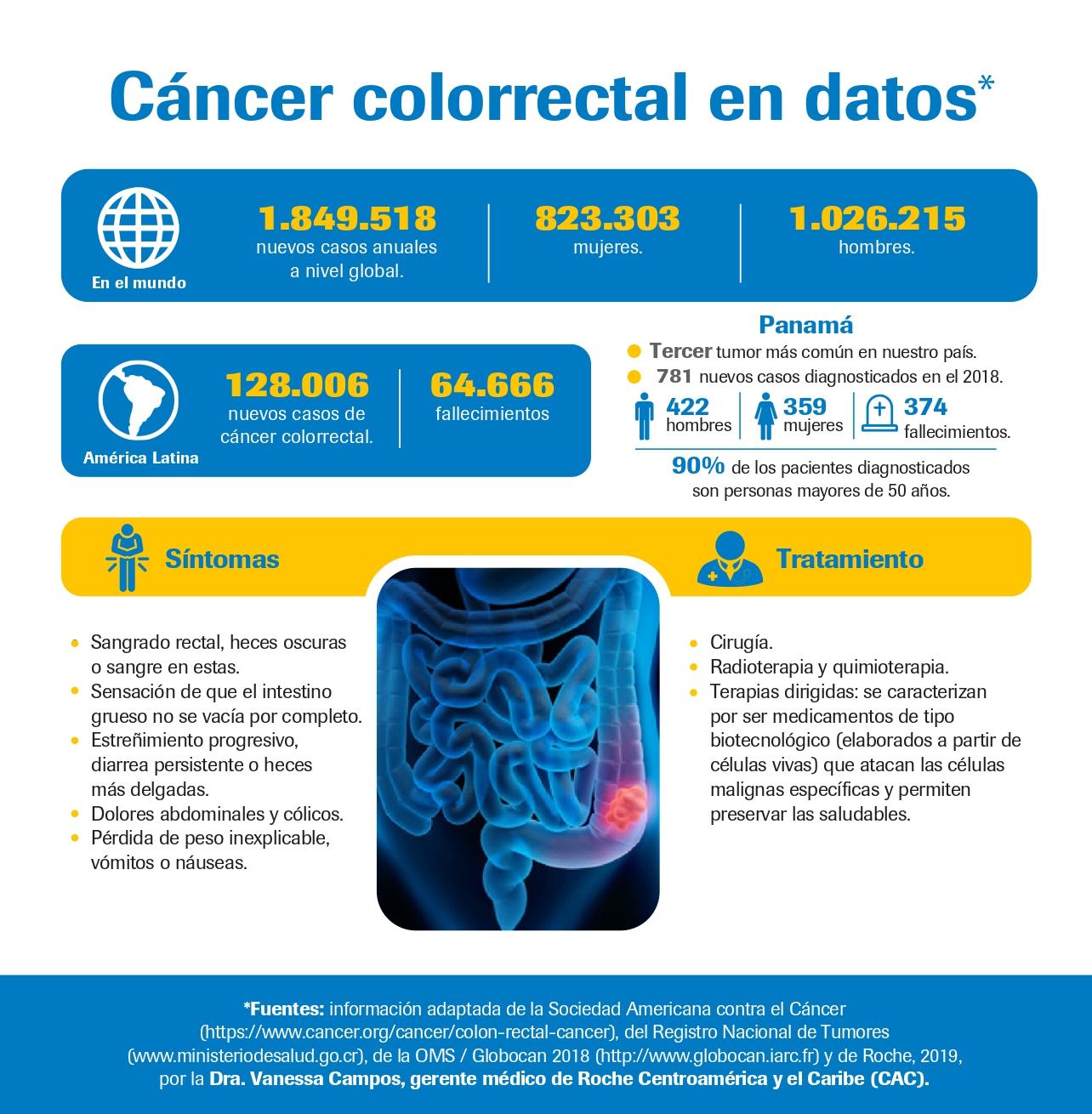 Panamá infografía cáncer de colon 2019_page-0001