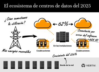 Encuesta de Vertiv sobre los centros de datos contempla una triplicación de los sitios en el borde de la red para el 2025
