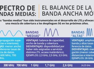 Bandas medias: balance entre cobertura y capacidad para banda ancha móvil (infografía)