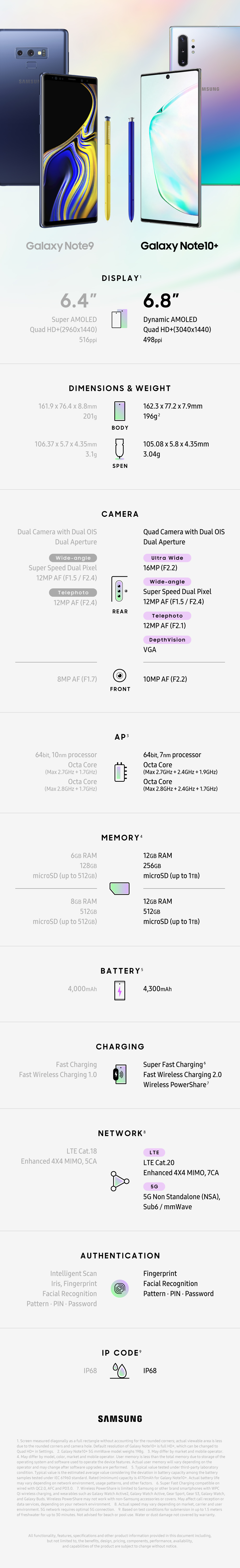 Infographic_Galaxy Note10+ Galaxy Note9 Spec Comparison