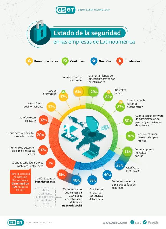 estado-de-la-seguridad-en-las-empresas-de-latinoamrica-1-638