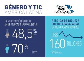 Así contribuyen las TIC a la equidad de género en América Latina