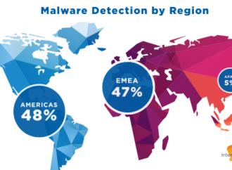 Informe de seguridad de WatchGuard revela que el malware está oculto en redes populares de entrega de contenido