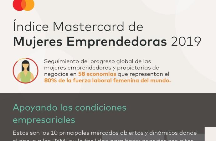 Índice Mastercard: Las mujeres emprendedoras están abriendo negocios exitosos con una rapidez nunca vista