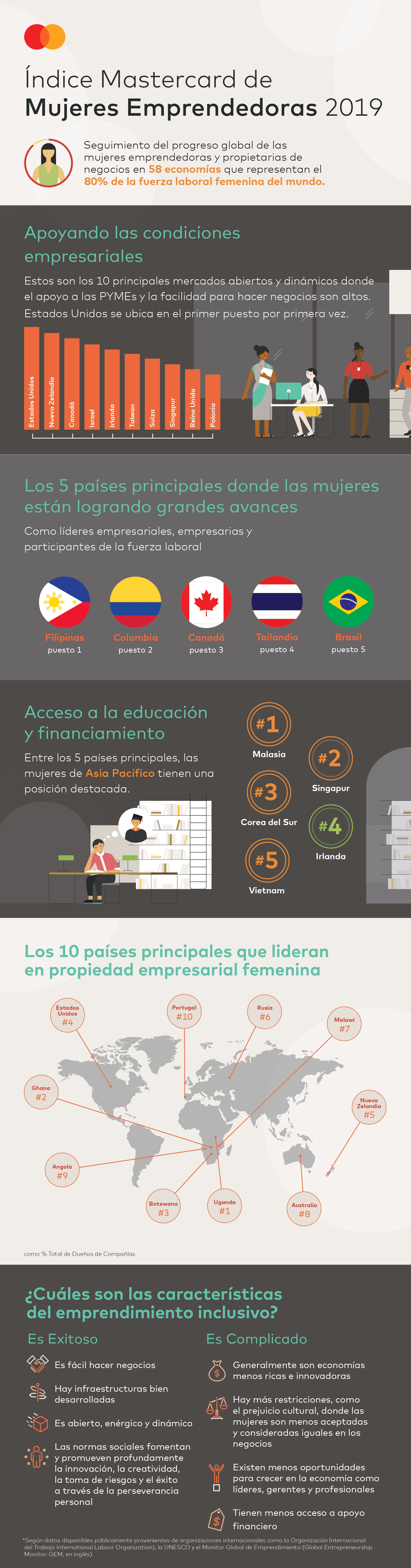 MIWE-2019_Infographic_V12_es_page-0001