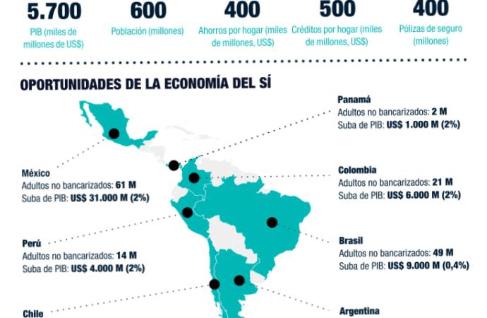 Identidades financieras para los no bancarizados en LATAM y el Caribe agregarían US$ 68.000 M al PIB regional, según nuevo estudio
