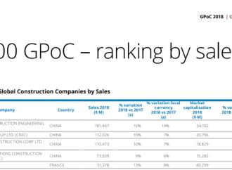 Deloitte otorga a China Communications Construction Company el puesto N° 4 en el ranking mundial de ingresos por $73 millones anuales