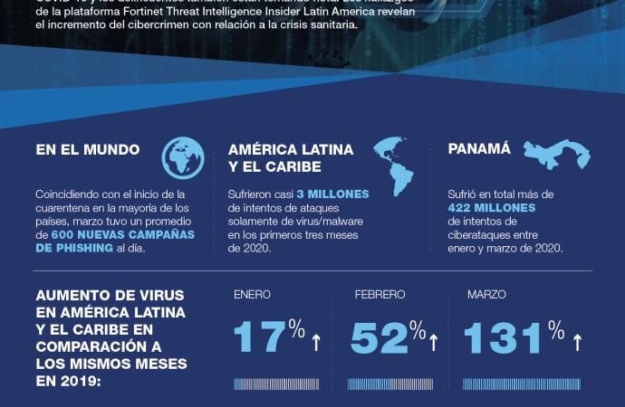 Aumenta el cibercrimen en Panamá en el contexto de COVID-19