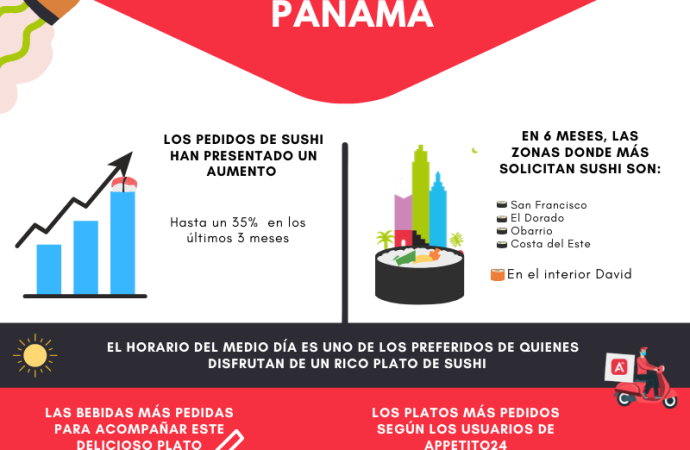 Descubre qué tanto se disfruta el sushi en Panamá