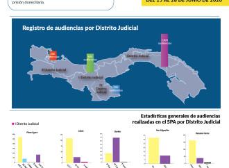 Sistema Penal Acusatorio garantiza acceso a la Justicia al realizar 2,467 Audiencias en todo el país