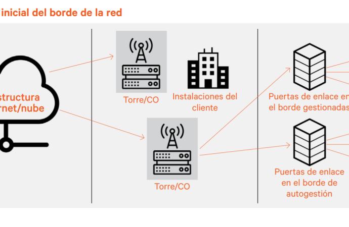 Los operadores de red serán los protagonistas en la creación de nuevos ingresos por servicios a partir del borde de la red